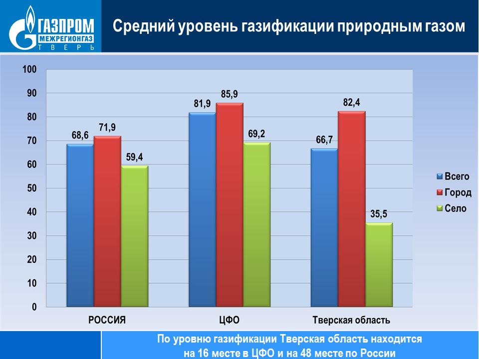 Газификация Тверской области